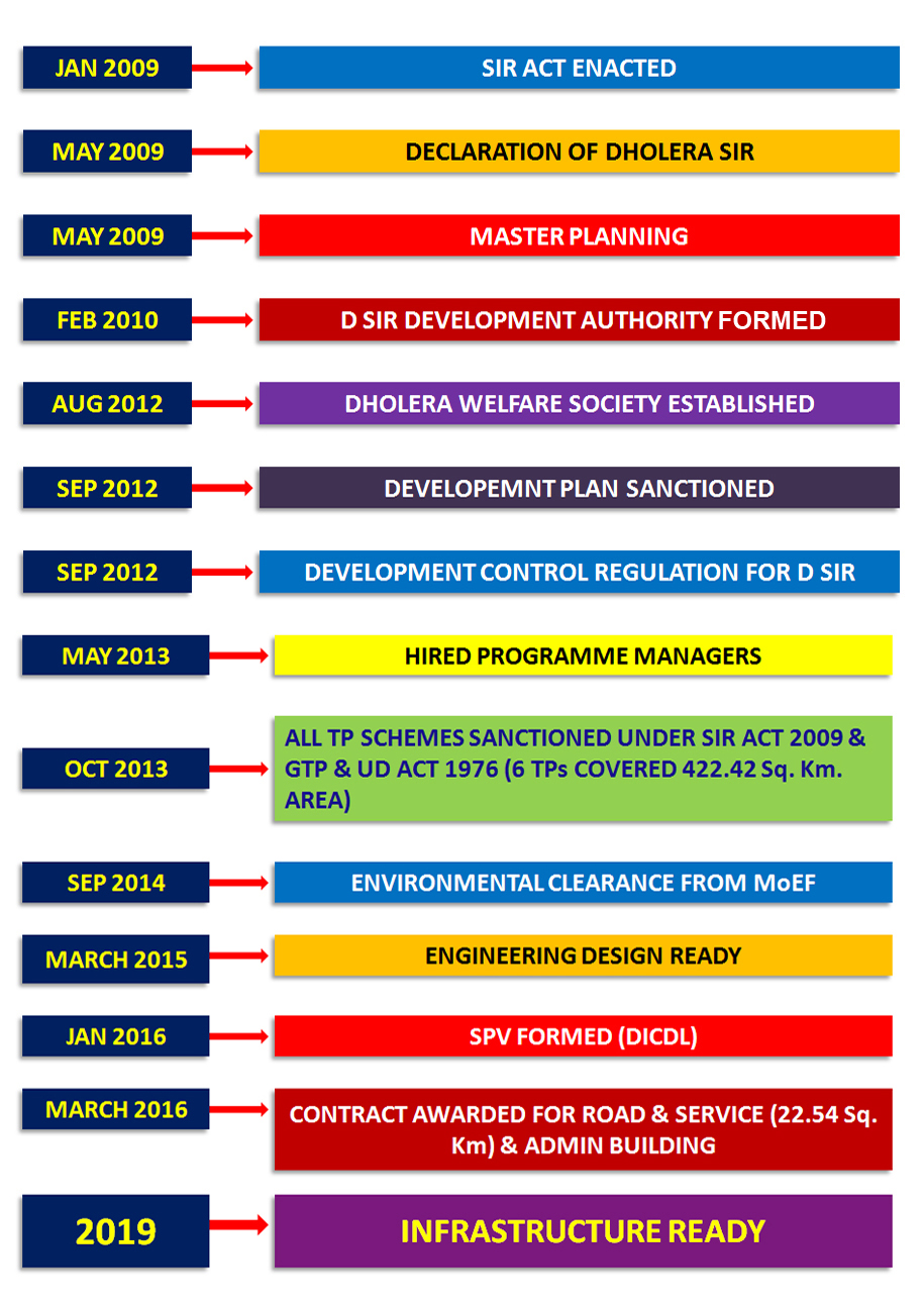 Dholera SIR Project Development Timeline